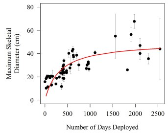Figure 4 size by duration